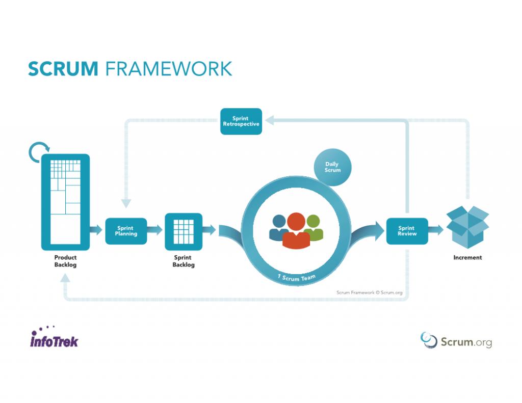 Scrum Framework image
