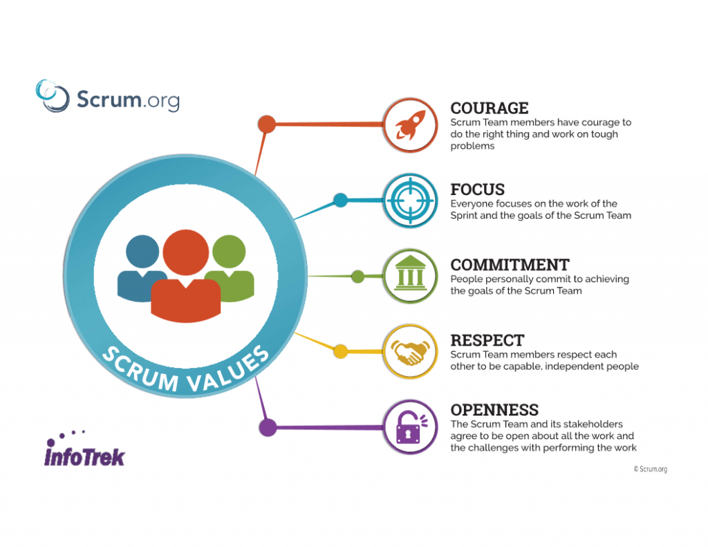 Scrum Value Image